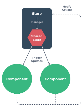 Sharing State Between Components - Quasar Framework